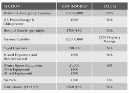 Travel Insurance UK To Europe